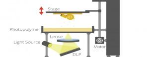 روش کار فناوری چاپ سه بعدی به روش دی ال پی (DLP)