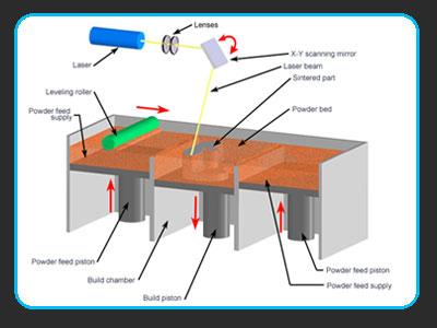 فناوری چاپ سه بعدی به روش اس ال اس (SLS)