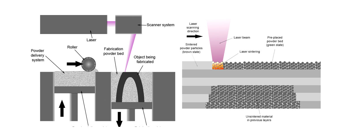 روش کار فناوری چاپ سه بعدی به روش اس ال اس (SLS)