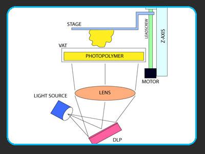 فناوری چاپ سه بعدی به روش دی ال پی (DLP)