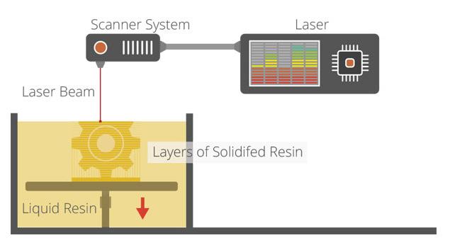 روش کار فناوری چاپ سه بعدی به روش اس ال ای (SLA)